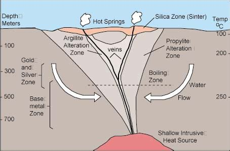 volcanic minerals