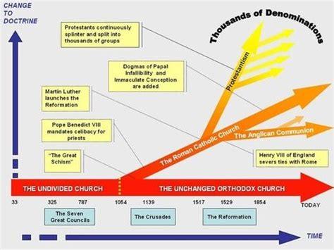 sejarah perpecahan gereja sarapanpagi biblika ministry