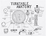 Turntable Record Player Vinyl Anatomy Parts Drawing Records Mixer Dj Players Guide Key Illustration Technics Turntables Coloring Lp 1200 Sl sketch template
