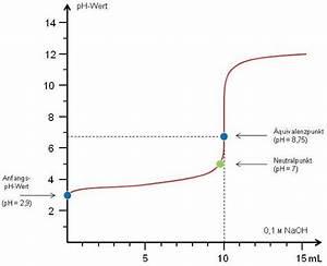 Titration äquivalenzpunkt Berechnen : s ure base titration doccheck flexikon ~ Themetempest.com Abrechnung