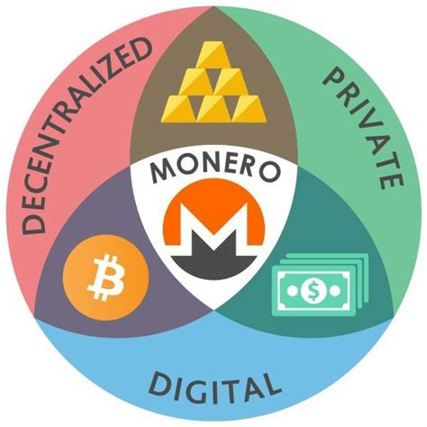 Let's start with the definition of an 'anonymous cryptocurrency' Can Monero be a better investment than BTC or ETC?