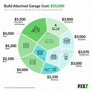2020 Cost To Build Attached Garage