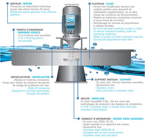 stainless steel floating europelec the floating high speed turbine aquafen