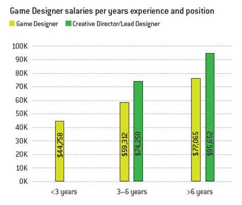 game designer salary images software developer salary