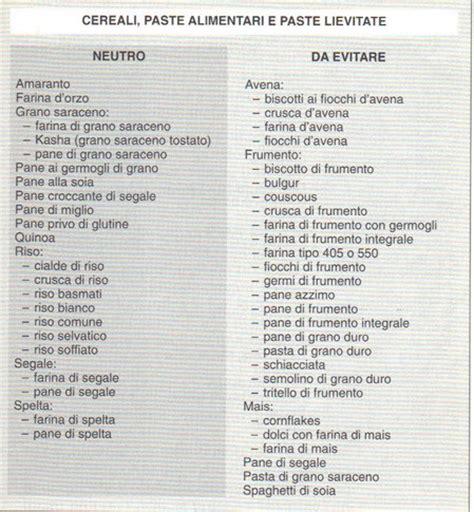 tabella alimenti senza glutine dieta gruppo sanguigno 0 dieta dimagrante veloce