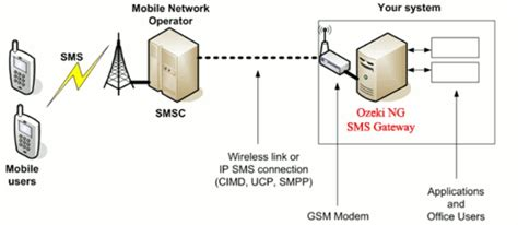 Sma Diagram by How To Send Sms From Ozeki Ng Sms Gateway Tutorial