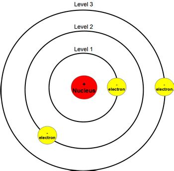 What does Bohr's model of the atom look like?   Socratic