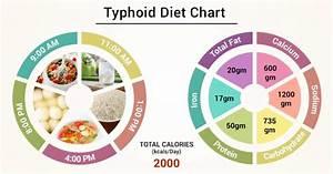 Diabetes Diet Chart In Kannada