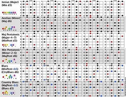 Scales Guitar Guitars Theory Charts Chart Chords