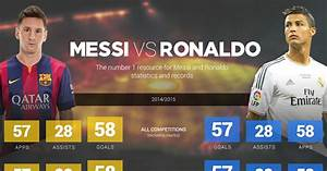 Image Gallery messi vs