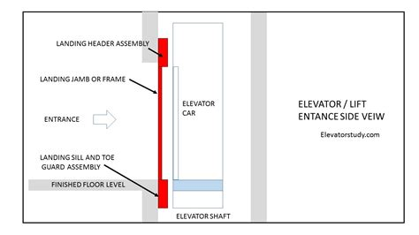 Elevator Entrance ( Lift Doors)