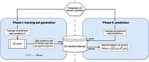 Ucnn Algorithm Diagram  In An Initial Phase  Multiple Uc