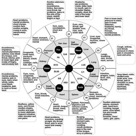 Zodiac Compatibility Chart Parent Child  Zodiac Signs