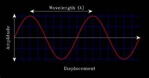 Wavelength | COSMOS