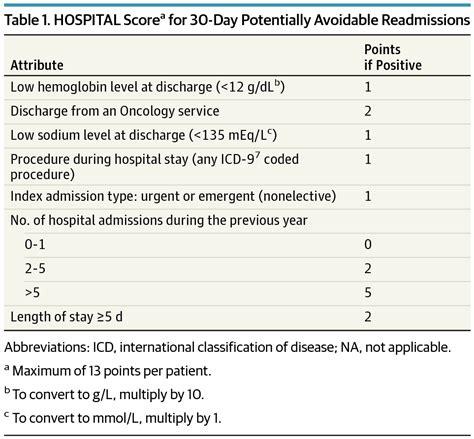 international validity   hospital score  predict