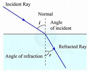 Refraction of Light | SPM Physics Form 4/Form 5 Revision Notes
