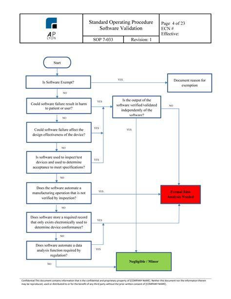 software validation procedure