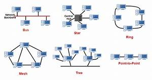 Computer Network Topology Outline