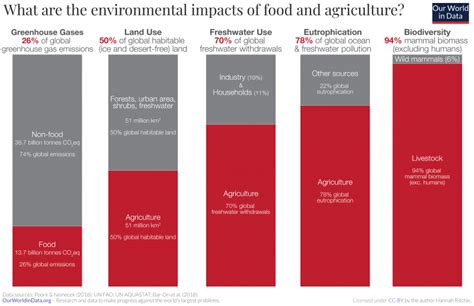 Environmental impacts of food production - Our World in Data