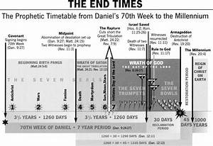 Prewrath And End Times Charts