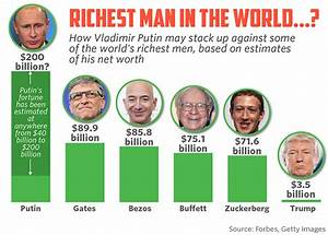 Are Gates and Bezos really the richest men in the world ...