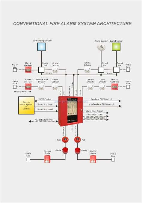Zone Conventional Fire Alarm System Control Panel