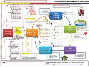 A Nice  Simple Diagram Of The Scrum Process
