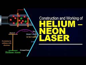 Construction and Working of Helium – Neon laser