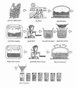 Ielts Writing Task 1  Process Diagram Summary