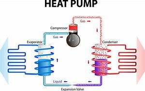 Benefits Of A Heat Pump System  U0026 Why You Need One
