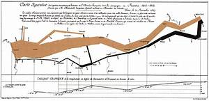 Charles Minard 1869 Chart Showing The Number Of Men In