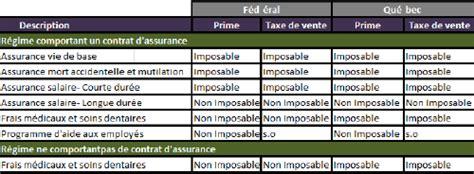 fiscalit 233 des r 233 gimes d assurance collective assurance vie assurance hypoth 233 caire