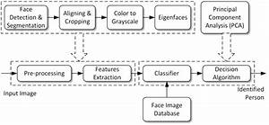 Face Recognition Algorithm | Download Scientific Diagram