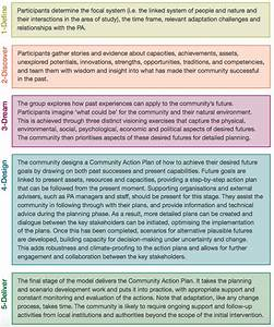 Resilience And Adaptation Planning For Communities In
