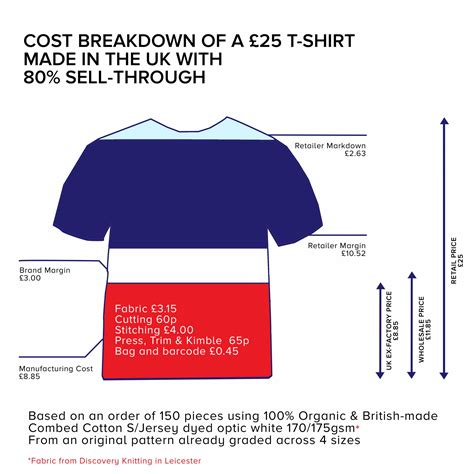 What Does A Cost by Is Clothing In The Uk Really More Expensive Make