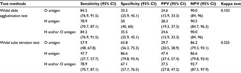 stool culture pdf text comparative study of widal test against stool