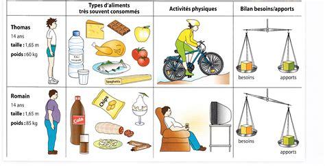 Hygiene De Vie by Hygi 232 Ne De Vie Comportement De Sante Comportement Sanitaire