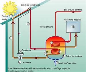 Groupe De Sécurité Cumulus : fonctionnement du chauffe eau solaire les nergies ~ Dailycaller-alerts.com Idées de Décoration