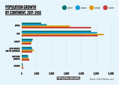 Population Growth Continent Numbers Matters 2100 Sustainable