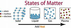 Phases of Matter - Chemwiki