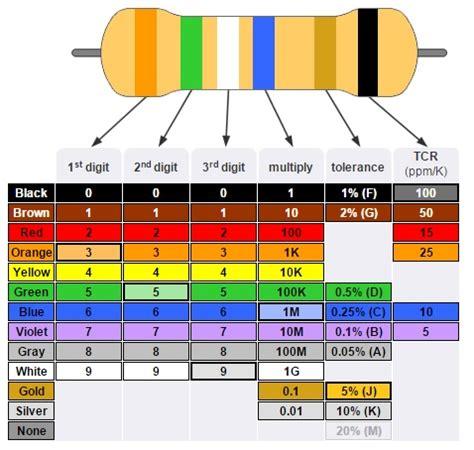 resistor color code table smd resistor code