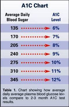 diabetes diagnosis     determine