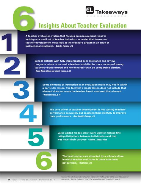 six insights about evaluation ascd inservice 627 | Take Aways Nov