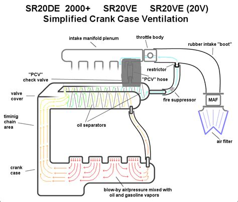 Car Engine Diagram For Intake by Automotive Crankcase Ventilation Systems Diagram Pcv