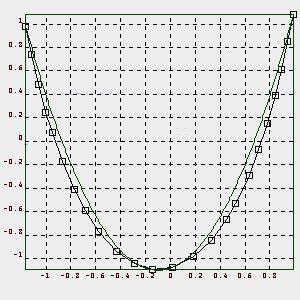Schnittpunkt Zweier Parabeln Berechnen : die parabel ~ Themetempest.com Abrechnung