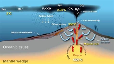 Geothermal Energy Diagram Geothermal Energy Diagram Explanation
