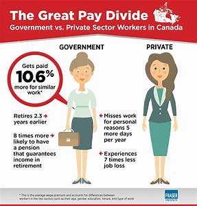 comparing-government-and-private-sector-compensation-in ...