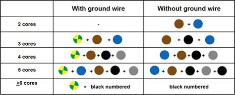 insulation colour code motor connecting cables