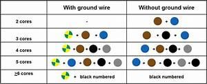 Insulation Colour Code