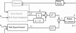 A Block Diagram Of The Contact Force Control Framework For A